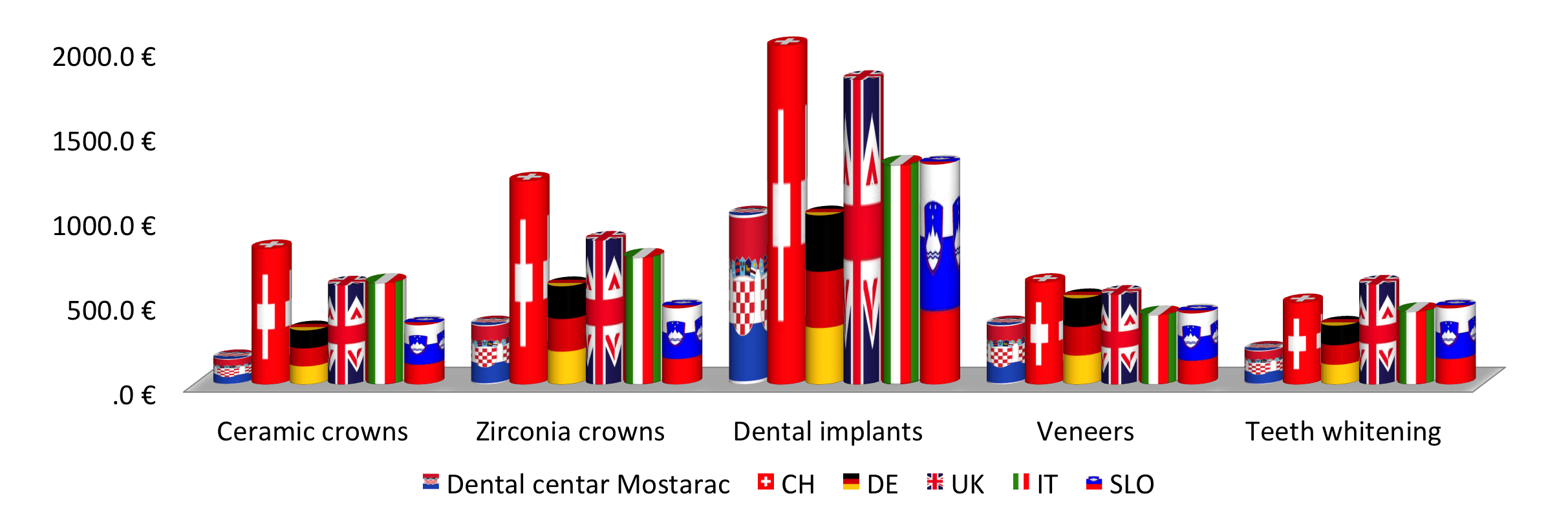 prices-dental tourism